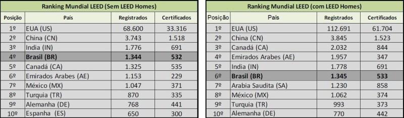 ranking mundial leed