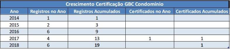 GBC Condomínio