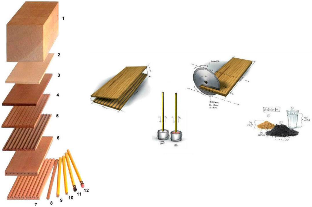 processo produzione matita tradizionale