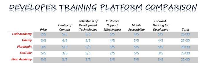 Software Developer Training Comparison Chart