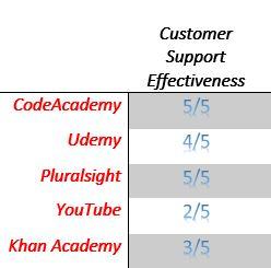 Software Developer Training Customer Service