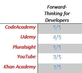 Software Developer Training Forward Thinking