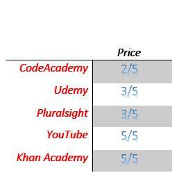 Software Developer Training Price