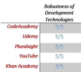 Software Developer Training Robustness