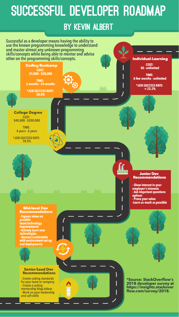 Successful Developer Roadmap