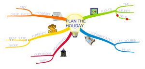 holiday-mind-map-example