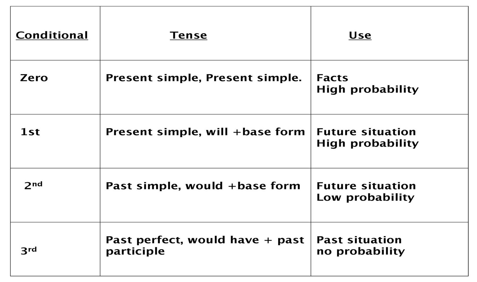 Exercises Exercises Zero Conditional Sentences