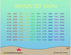 Skip counting by 100s Learning Chart