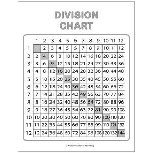 Border Division Chart