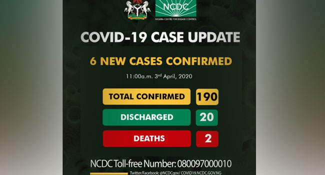 BREAKING: Nigeria's COVID-19 Cases Rise To 190 As NCDC Confirms Six New Cases