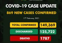 COVID-19: 869 New Cases Recorded In Nigeria