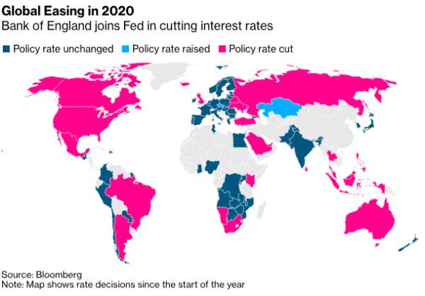 Global easing in 2020