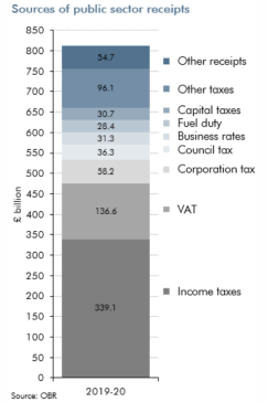 sources of of public sector receipts table