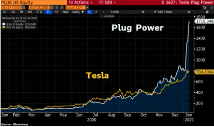 Graph comparing the stock prices of Plug Power and Tesla
