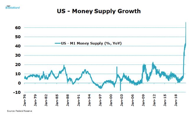Us money supply growth chart 2021