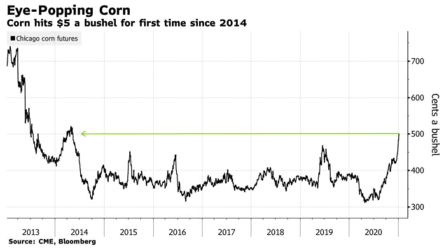 corn prices chart 2013 to 2020