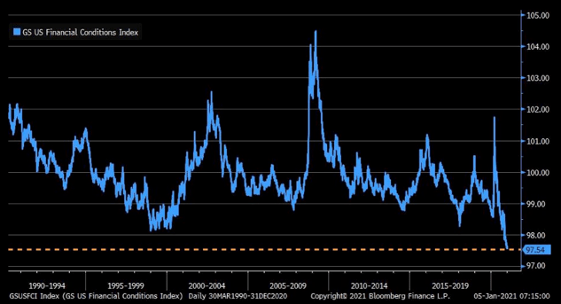 financial conditions index chart