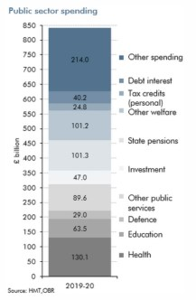 public sector spending graph