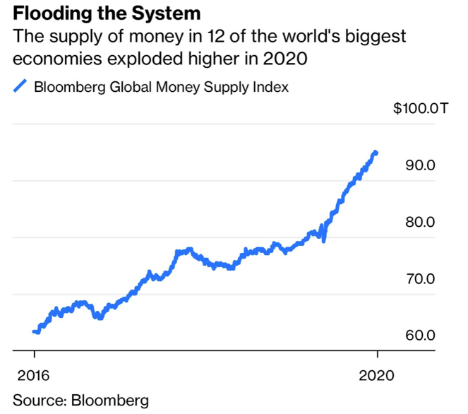 world money supply growth from 2016 to 2020