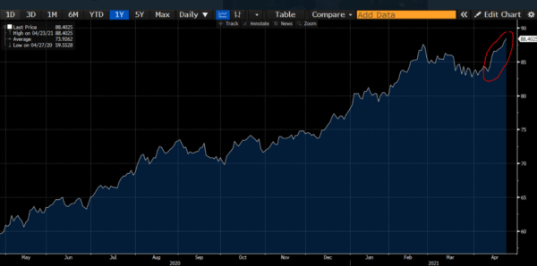 Commodity prices have risen