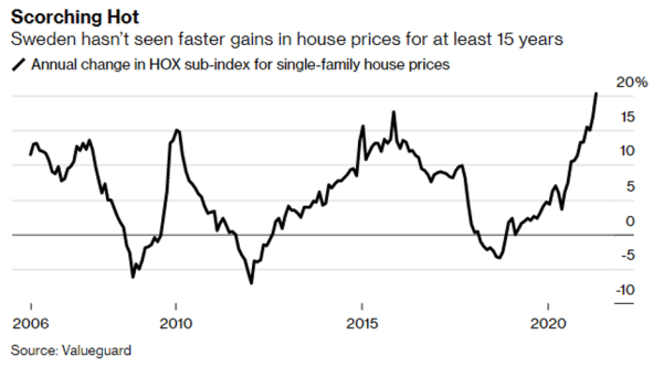 Swedish property prices are scorching hot