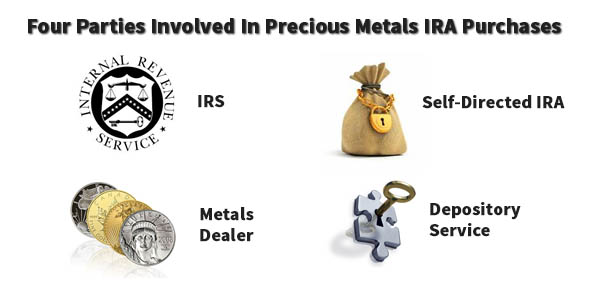 There are 4 parties involved in setting up a precious metals IRA