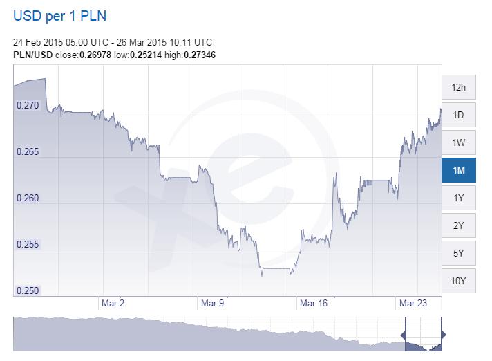 USD vs POL