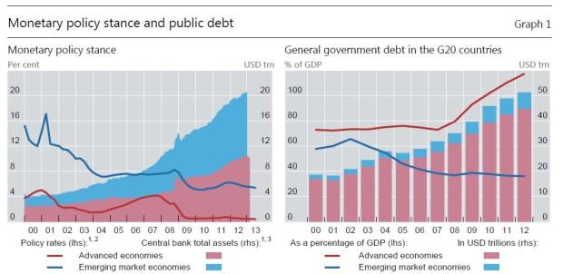 BIS central banks