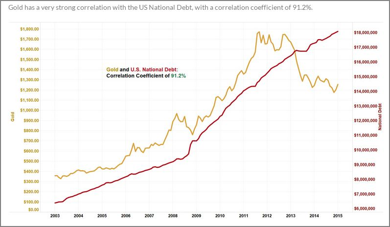 Gold v Natinal Debt
