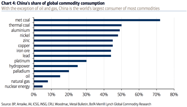 Chart 4: China's share of global commodity consumption