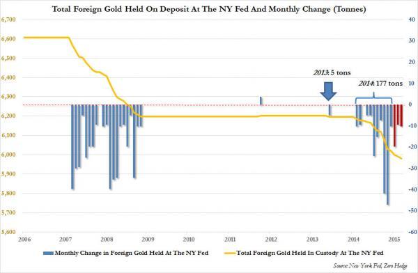 NY Fed gold_1_0