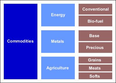 commodityBasket