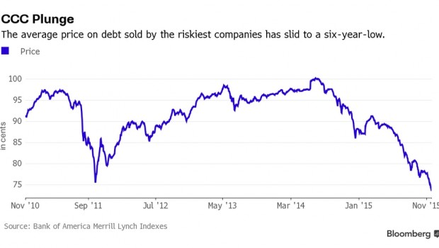 Junk-Bond Losses Pile Up as Traders Flee Any Whiff of Bad News