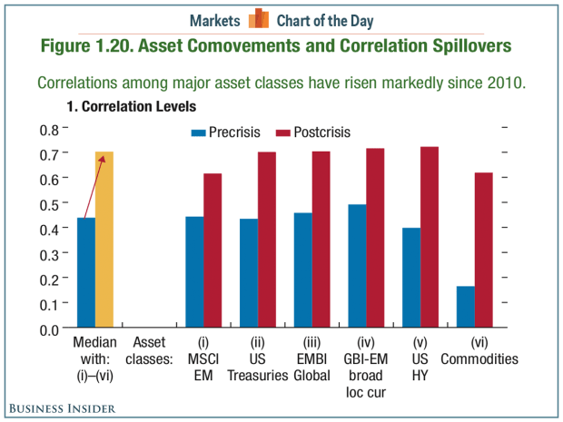 Figure 1.20. Asset Comovements and Correlation Spillovers