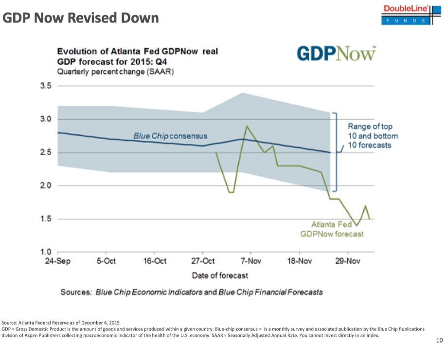 GDP Now Revised Down