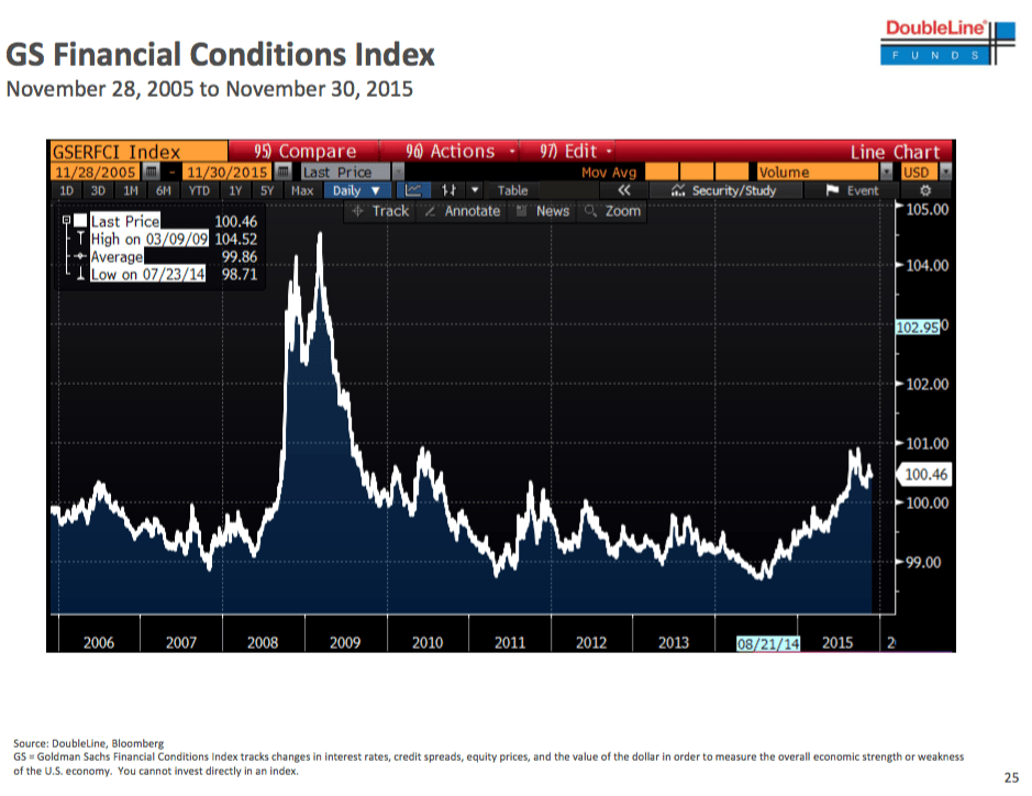 Goldman Sachs Financial Conditions Index