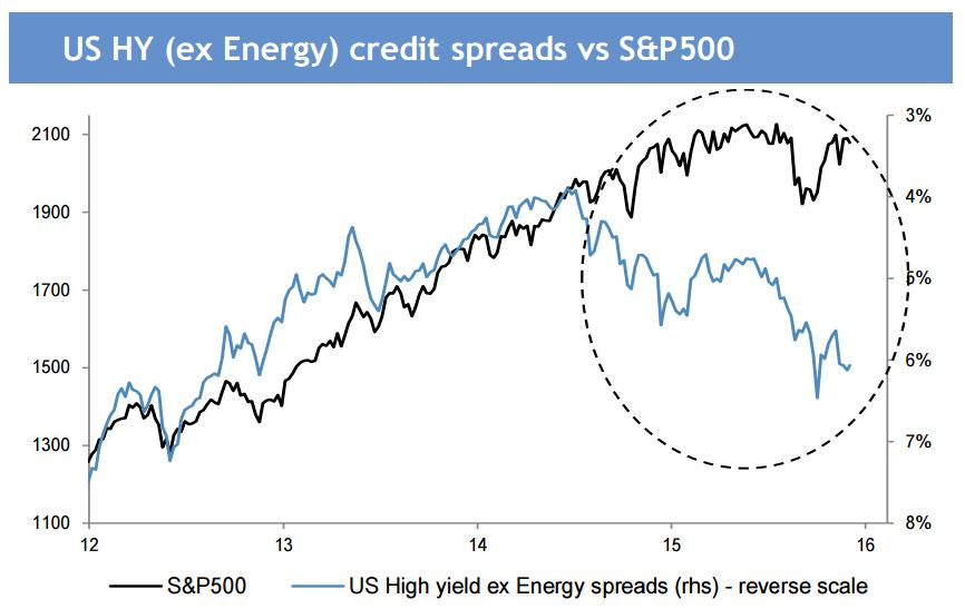 SPX vs. High Yield