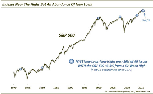 Indexes Near The Highs But an Abundance of New Lows