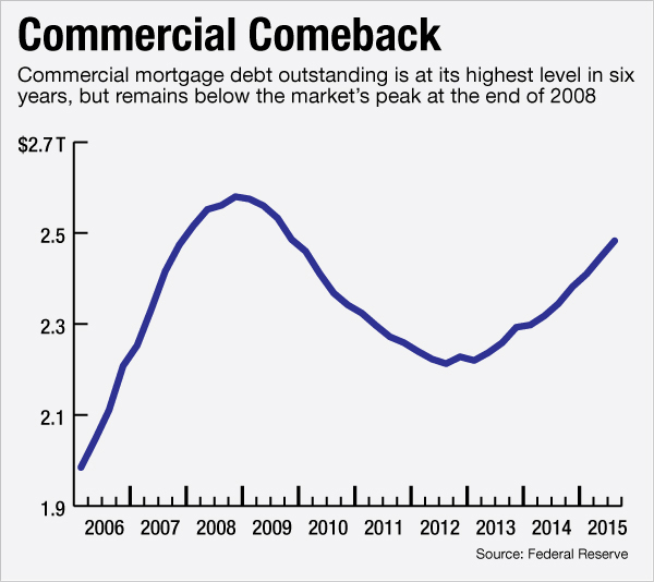 Commercial Real Estate Lending Comeback