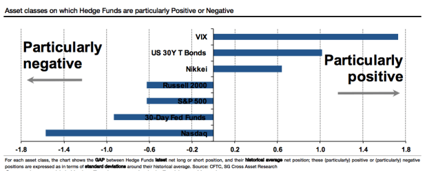 Asset Classes Hedge Funds Positive or Negative