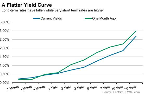 Flatter Yield Curve