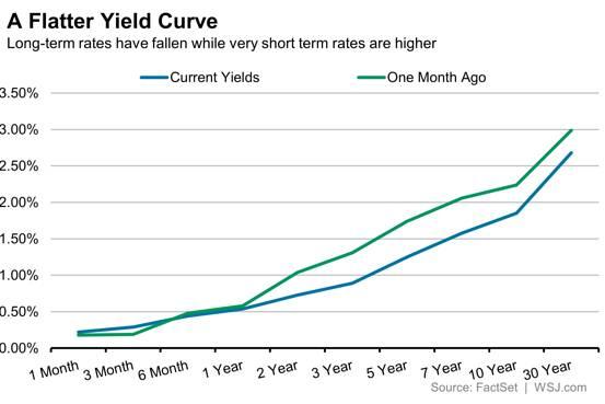 Flatter Yield Curve