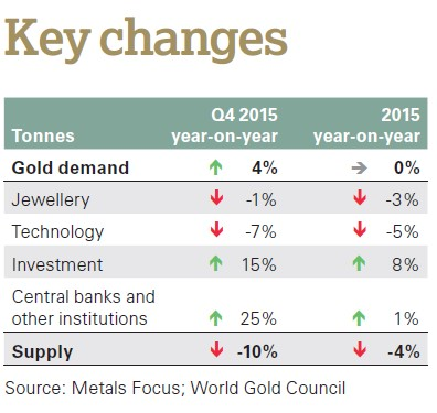 Gold WGC Supply Demand