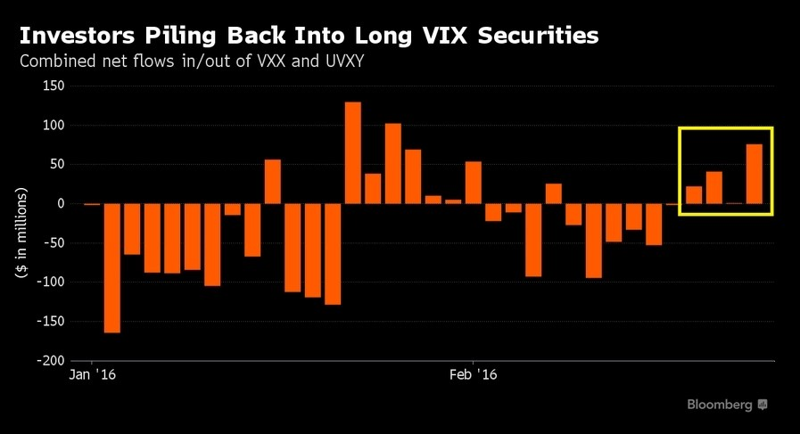 Investors Piling Back Into Long Vix Securities