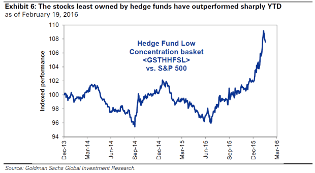 Stocks Least Owned by Hedge Funds