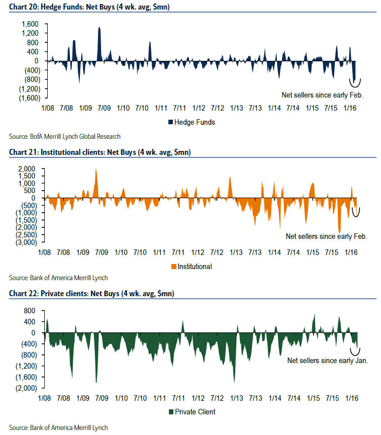 selling charts