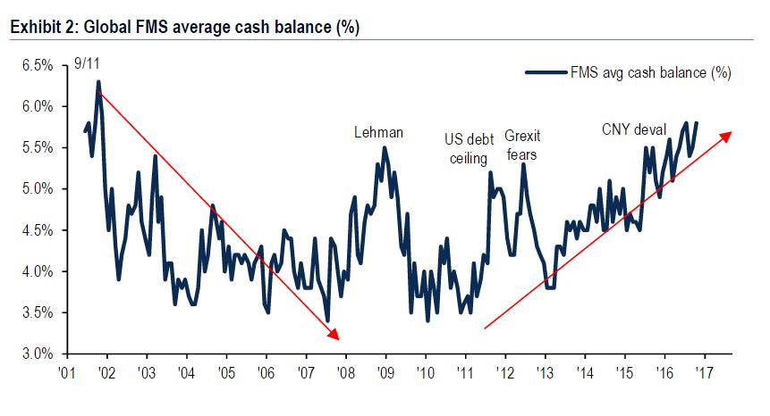 cashbalances