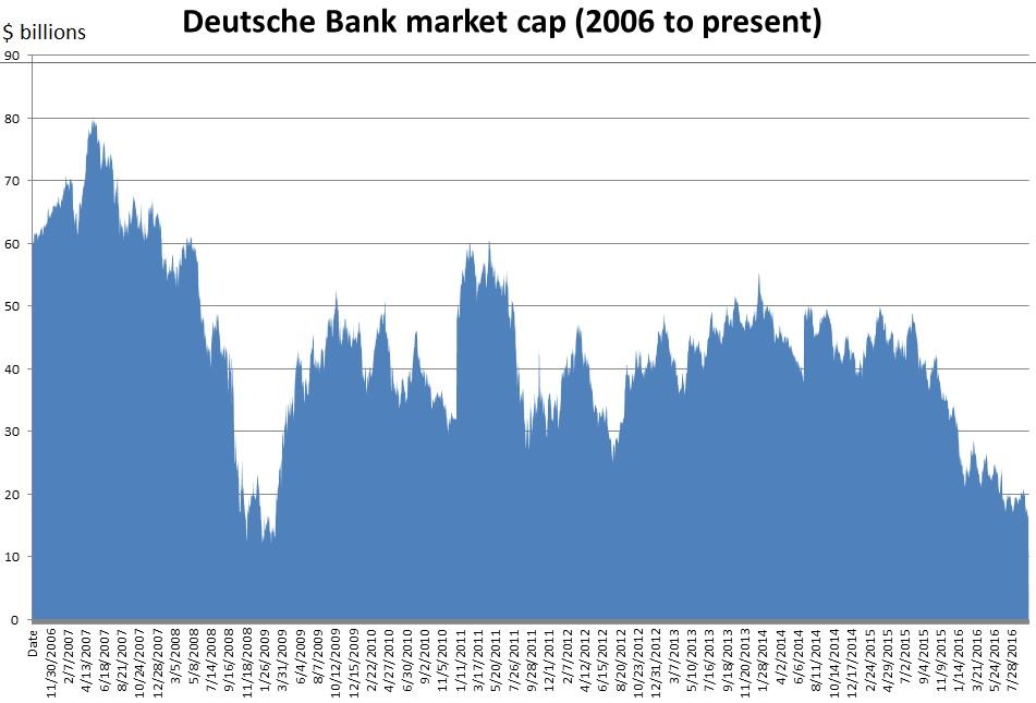 deutsche-bank-market-cap