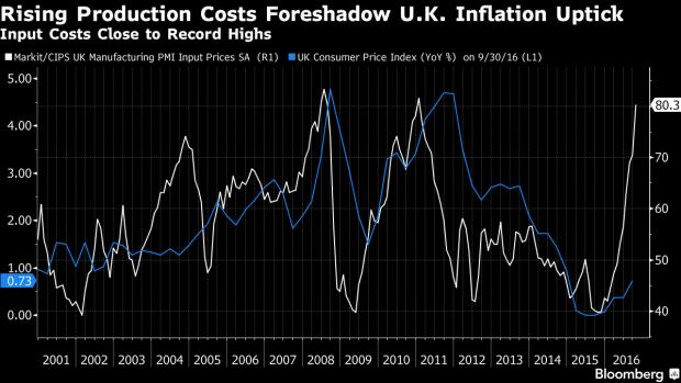 britishinflation