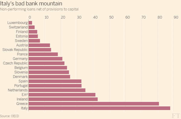 italys_bad_bank_mountain-bar_chart-ft-web-themelarge-600x396-9886169433594